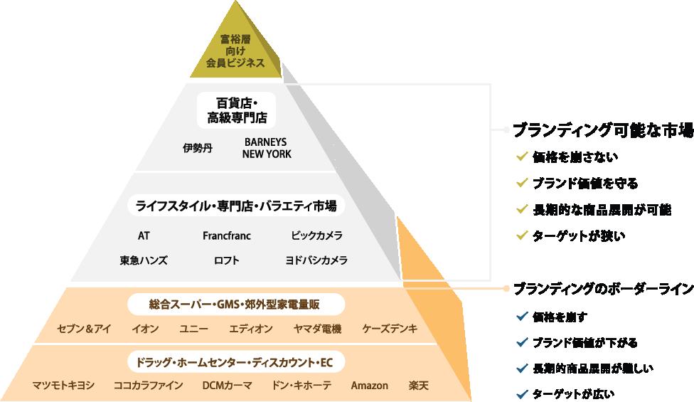 小売業のピラミッド